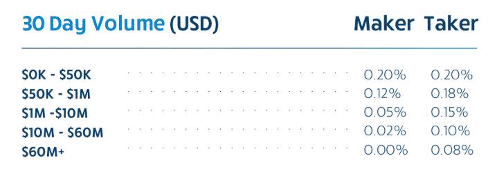 Bittrex Review 2020 trading fees screenshot