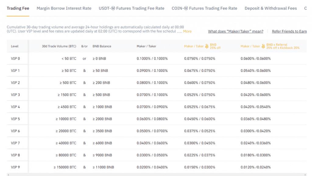 Binance fee table screenshot