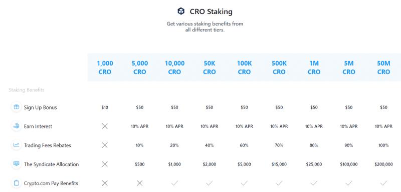 Crypto.com exchange Cro staking and rewards