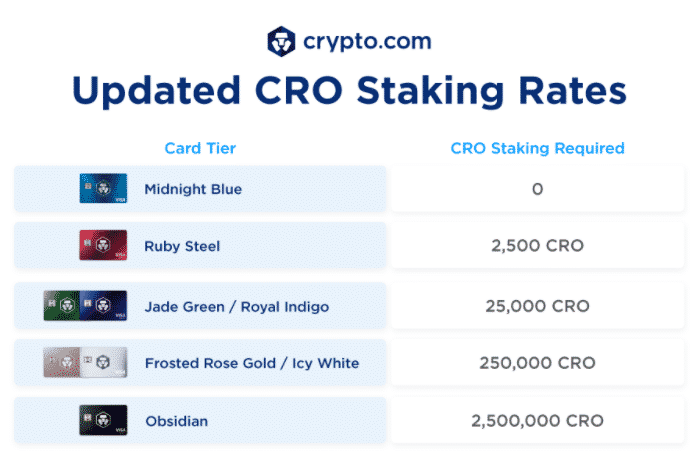 Updated staking terms for CRO visa card