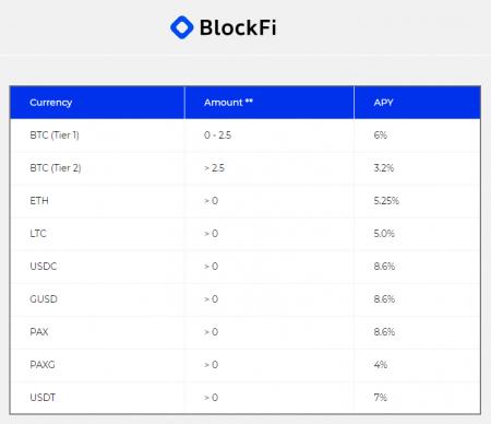 Blockfi interest rates on saving accounts